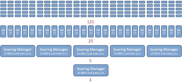 5er-System Struktur