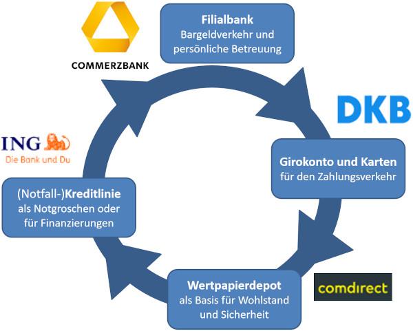 Commerzbank im Konto-System