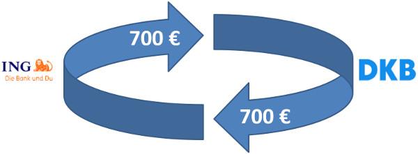 Kreislauf der Daueraufträge zwischen ING und DKB