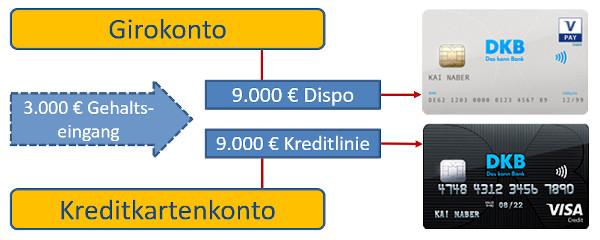 Gehaltskonto DKB