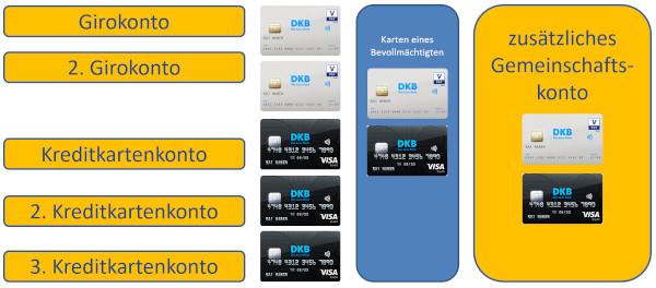 Viele DKB-Karten