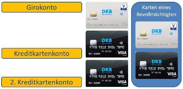 DKB-Kartenpaket