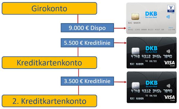 DKB-Konto mit 2 Kreditkarten