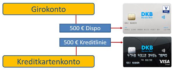 DKB: kostenloses Girokonto