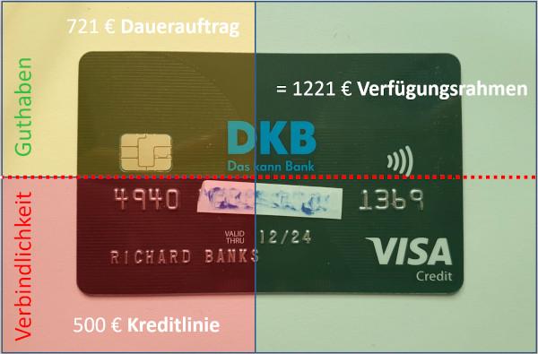 Kreditlinie - Verfügungsrahmen DKB