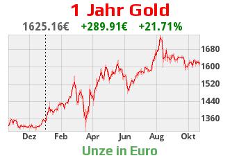 Gold am 21.10.2020 im Vergleich zu 1 Jahr davor