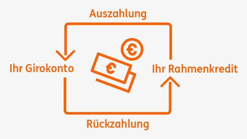 ING Rahmenkredit verstehen