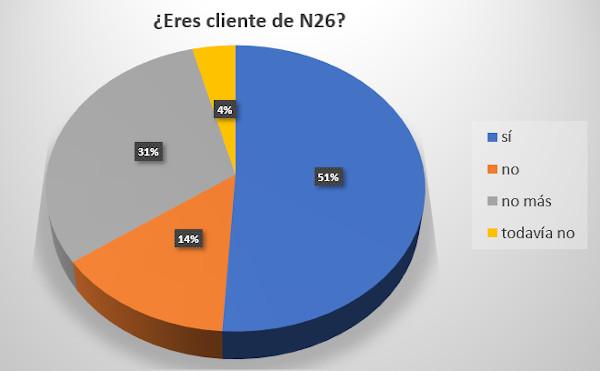 N26 Kunden
