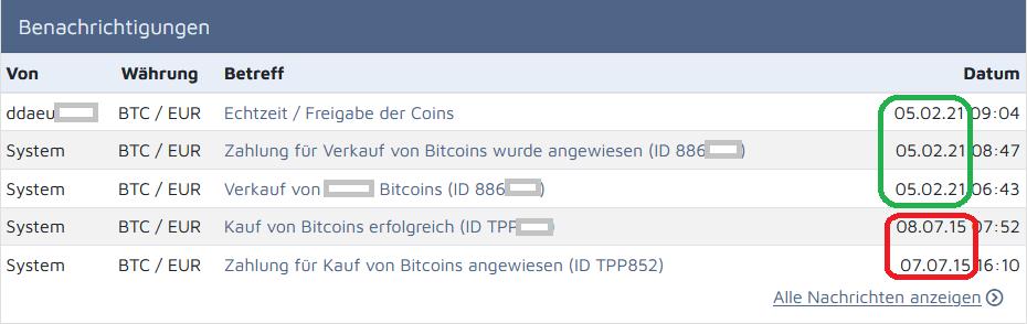 Bitcoin nach mehr als 6 Jahren verkauft
