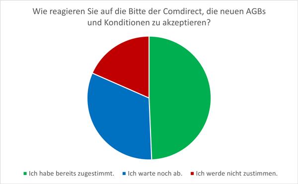 Ergebnis Comdirect-Zustimmung