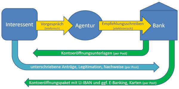 Kontoeröffnung in Liechtenstein: Ablauf