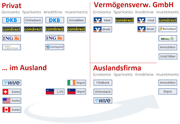 Private Banking Kontensystem