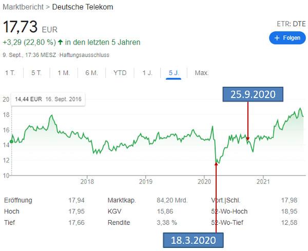 Verkauf der Telekom-Aktie