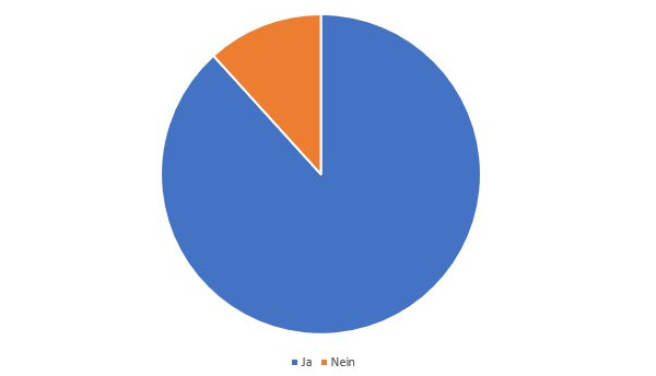 Anteil der DKB-Kunden an der Umfrage: 88%