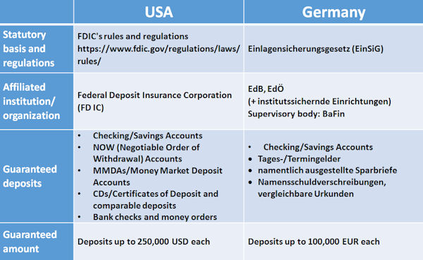 Deposit guarantee in the USA and in Germany