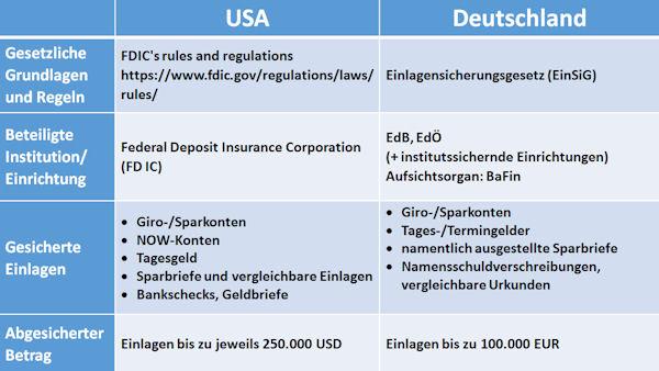 Einlagensicherung in den USA und in Deutschland