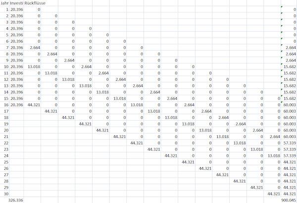 Tabelle mit mährjährigem Investitionsbeispiel