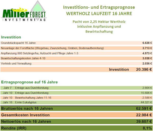 Miller Forest Pacht Wertholz für Unternehmen