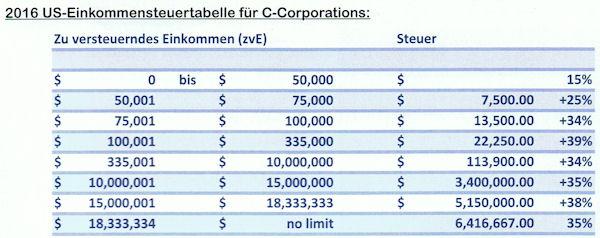 Steuertabelle Corporation