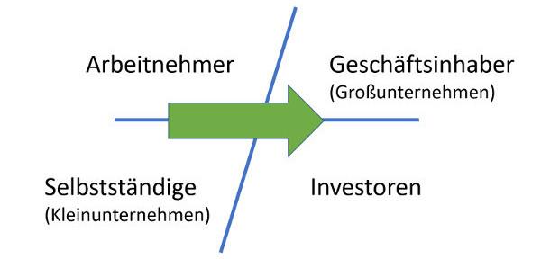 Cashflow Quadrant nach Robert Kiyosaki