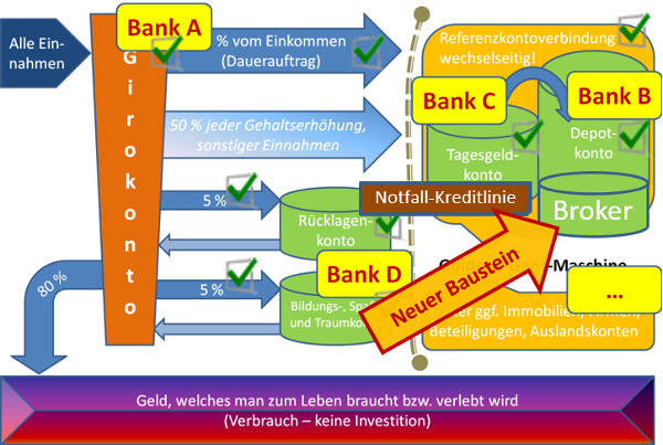 Kontensystem mit Brokerkonto