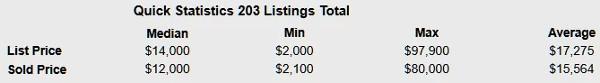 Verkaufszahlen aus dem Wasseranschlussgebiet 2013