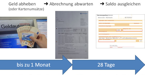 Das System Barclaycard