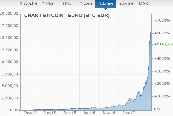 Bitcoinkurs 3 Jahre