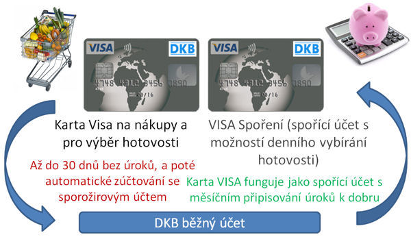 Takže jeden používá dvě DKB VISA karty optimální.