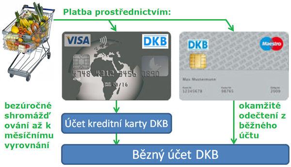 DKB Visa bezúročné