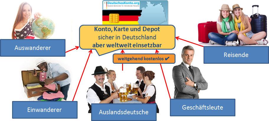 Konto, Karte und Depot sicher in Deutschland aber weltweit einsetzbar