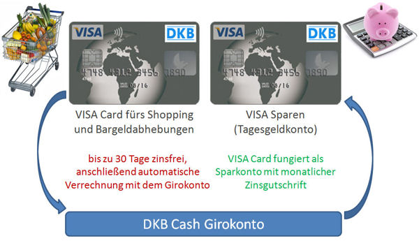 2 kostenlose Visa Cards bei der DKB erhältlich