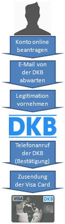 So geht die Beantragung bei der DKB