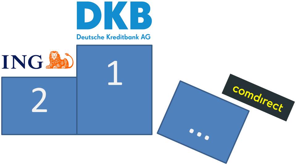 DKB ING Comdirect