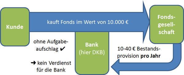 Schaubild DKB und die Bestandsprovisionen bei Fonds