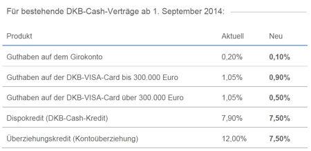 Bildschirmfoto Konditionsänderungen DKB