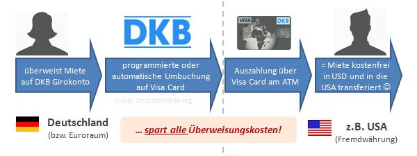 Geld mit der DKB Visa Card kostenfrei in die USA transferiert