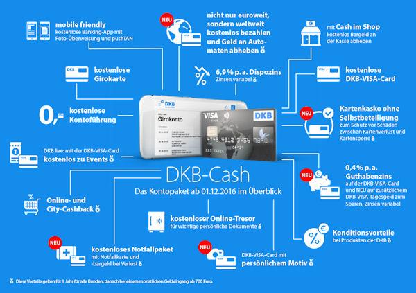 DKB - die neuen Konditionen im Überblick