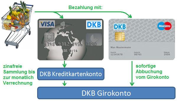 visa card dkb geld abheben