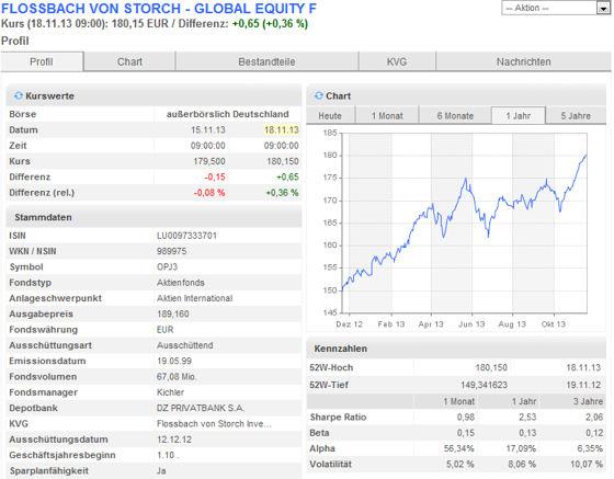 Wertpapierinformationen der DKB zum Fonds
