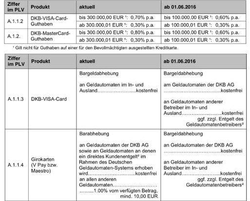 Übersicht Konditionen DKB