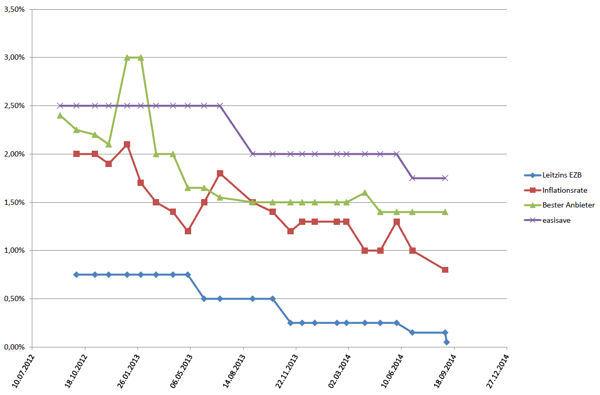 Easisave-Zinsen im Vergleich