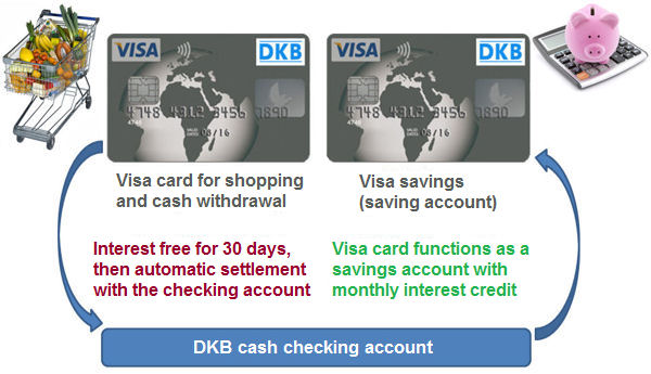 Thus one uses two DKB VISA Cards optimally.