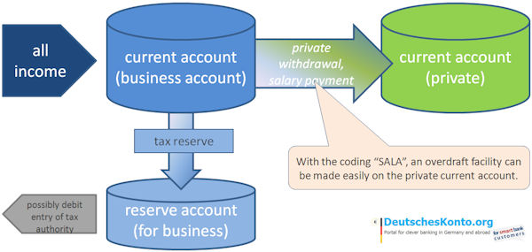 account system for self-employed