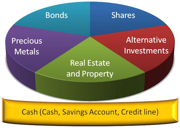 Smart Asset Management