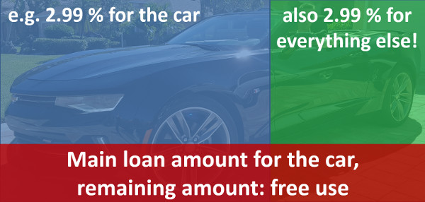 Car loan cheap