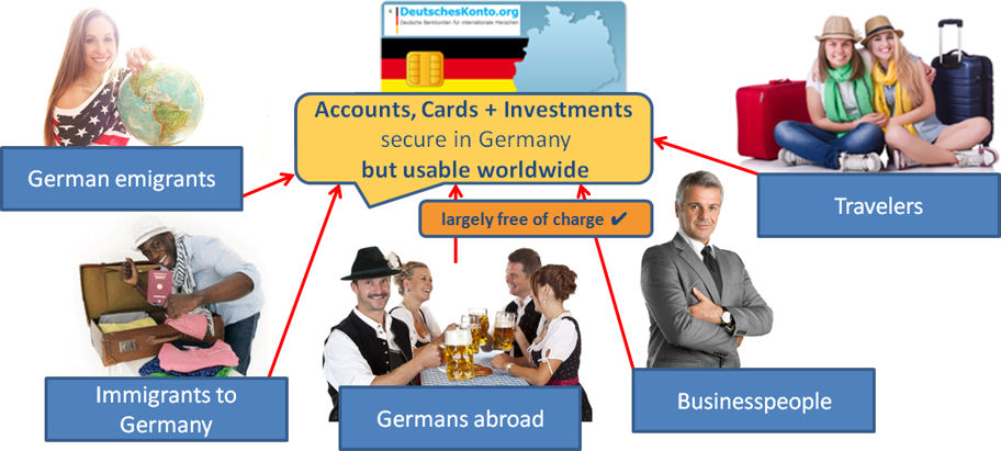 Accounts, cards + investments: secure in Germany but usable worldwide