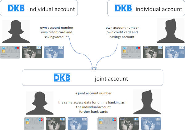 Of accounts for more than one person at DKB