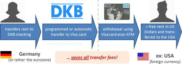 Money with DKB Visa Card transfer for free into USA