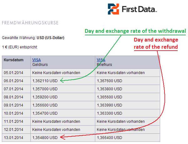 The exchange rate worsened between the cash withdrawal and refunding date.